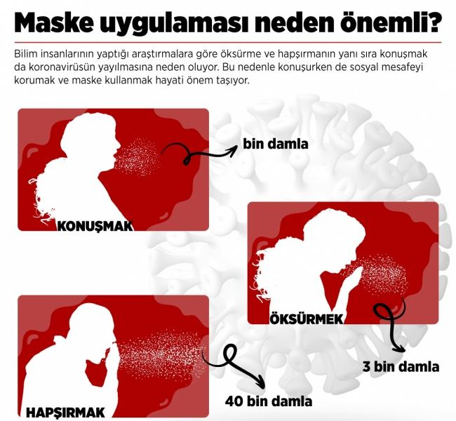 Pandemi ile Mücadelede Maske Kullanımı Hakkında Tüm Merak Edilenler